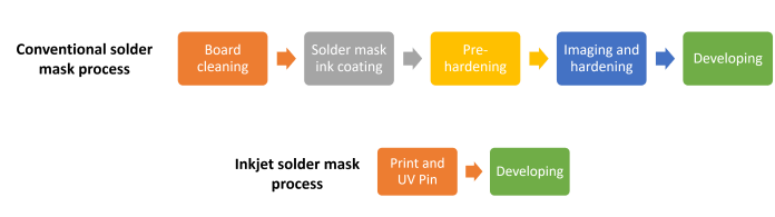 Conventional and inkjet solder mask process