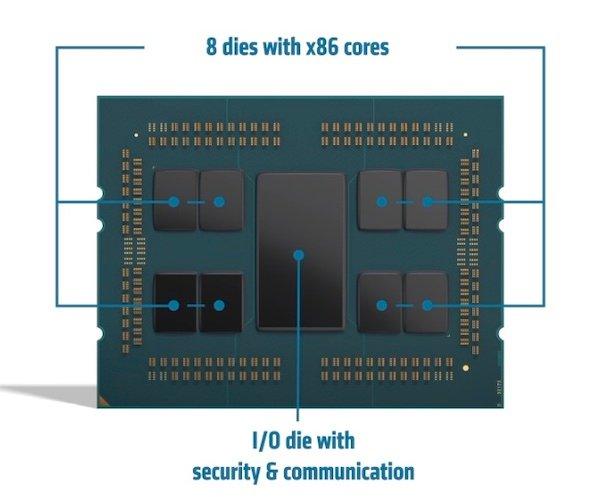 AMD's EPYC 7003 architecture.