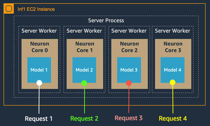 achieve 12x higher throughput and lowest latency for pytorch natural language processing applications out of the box on aws inferentia hyperedge embed image