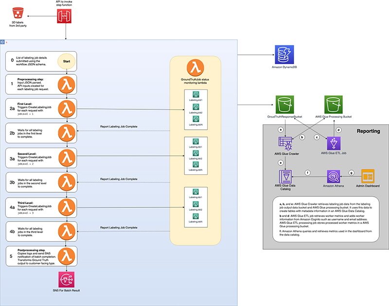 automate multi modality parallel data labeling workflows with amazon sagemaker ground truth and aws step functions 1 hyperedge embed image