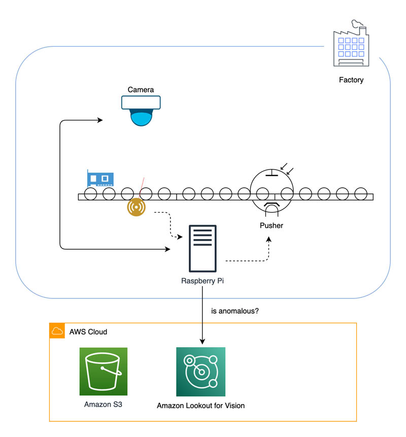 build an anomaly detection model from scratch with amazon lookout for vision hyperedge embed image