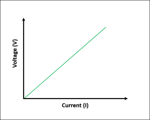Current vs. voltage graph for linear circuit