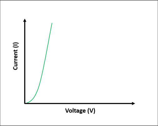 Current vs. voltage graph for non linear circuit