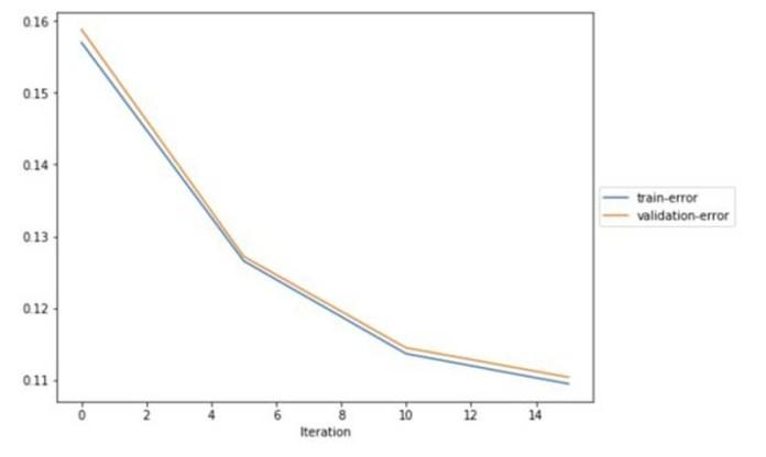 how lekker got more insights into their customer churn model with amazon sagemaker debugger hyperedge embed image
