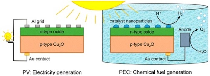 Image of solar energy conversion with cuprous oxide.
