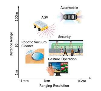 laser diodes enable motion sensing and light based distance measurements lidar 1 hyperedge embed image
