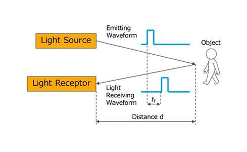 laser diodes enable motion sensing and light based distance measurements lidar hyperedge embed image