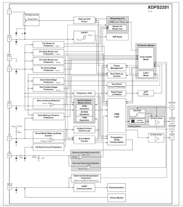 Block diagram of the XDPS2201.
