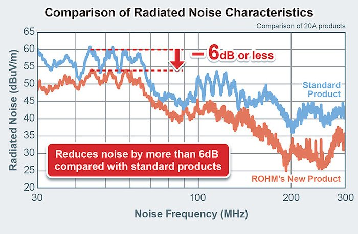 A chart of the radiated emissions for the new BM6437x series.