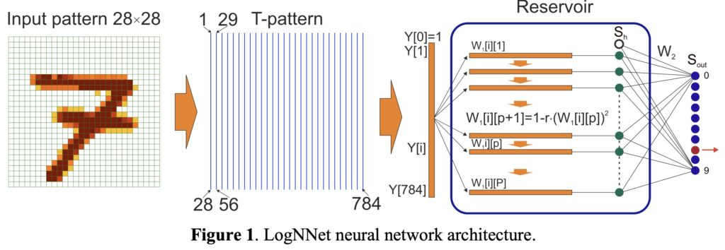 recognizing handwritten mnist digits on an arduino uno using lognnet hyperedge embed image