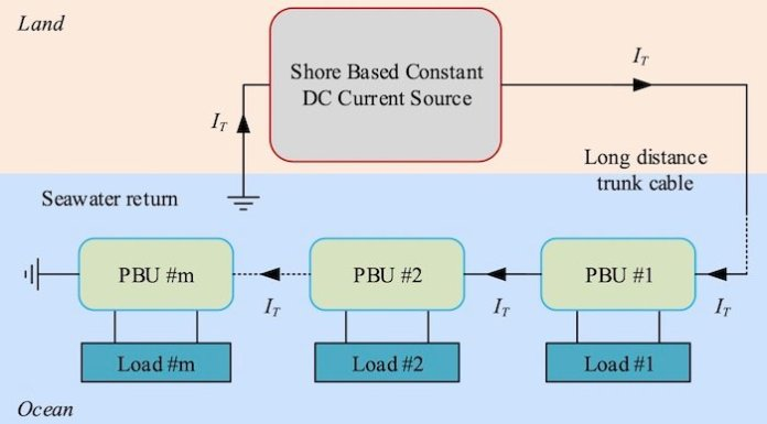 System-level block diagram of undersea DC constant current distribution network.