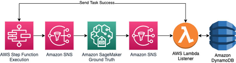 create a large scale video driving dataset with detailed attributes using amazon sagemaker ground truth 7 hyperedge embed image