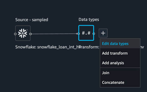 prepare data from snowflake for machine learning with amazon sagemaker data wrangler 10 hyperedge embed image