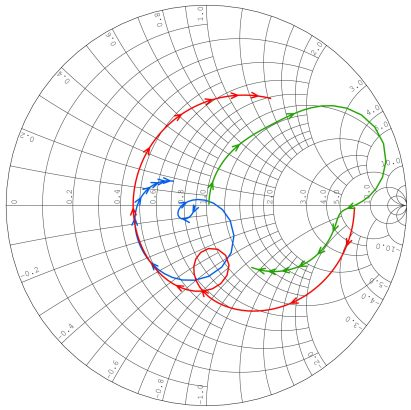 Smith chart with S-parameters (red, green, and blue curves)