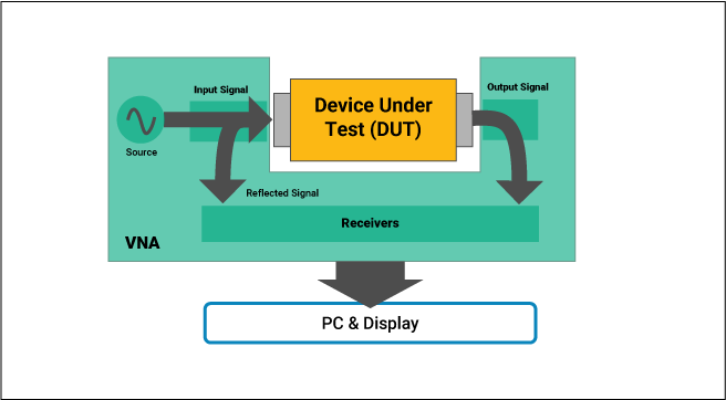 Measurement of signal reflection caused by DUT in a VNA