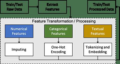 analyze customer churn probability using call transcription and customer profiles with amazon sagemaker 2 hyperedge embed