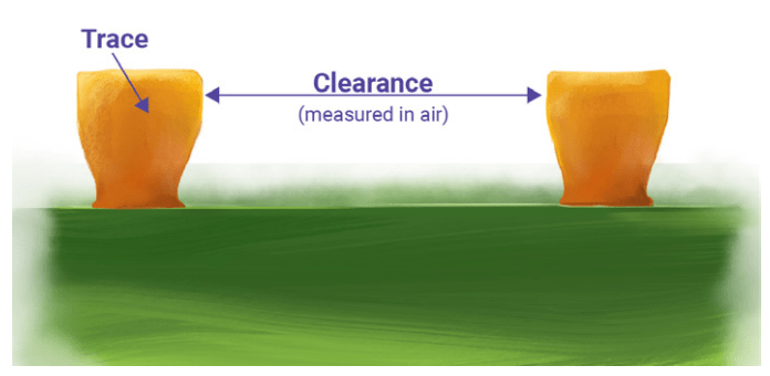 Trace clearance as per IPC-2221