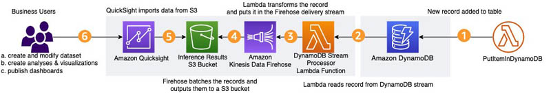 detect manufacturing defects in real time using amazon lookout for vision 5 hyperedge embed image