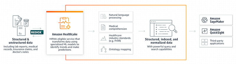 get started with the redox amazon healthlake connector hyperedge embed image