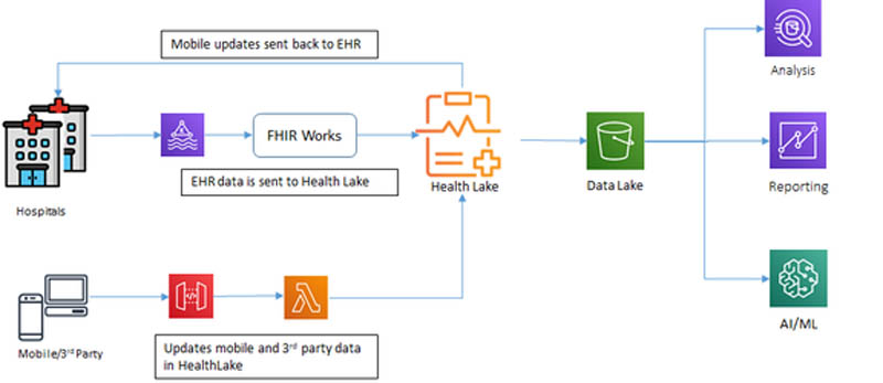 how medhost is migrating electronic health record data to aws for compliance and gaining valuable insights hyperedge embed image