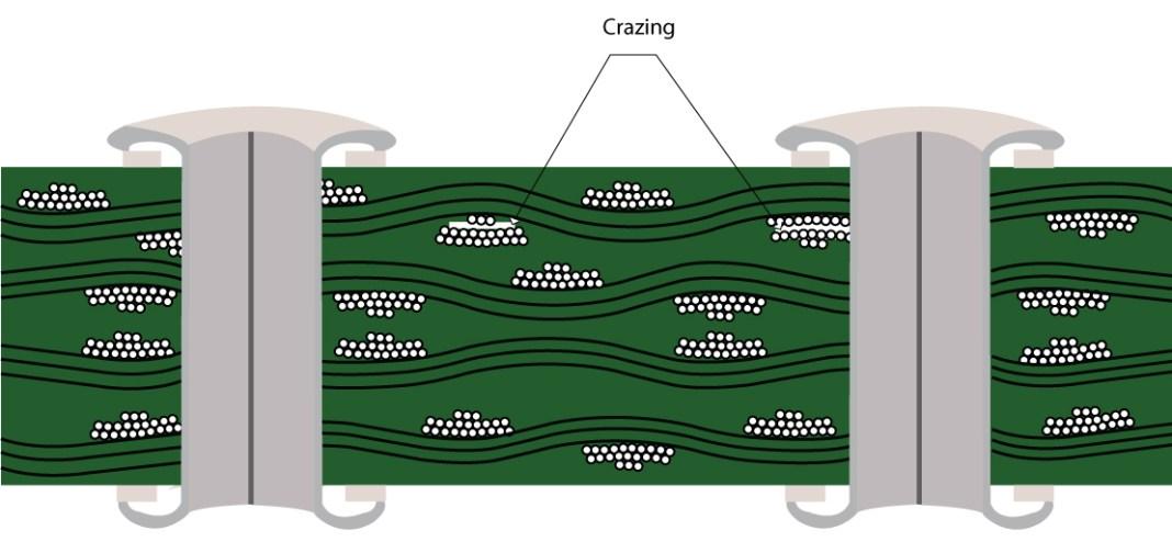 Crazing on PCB laminates