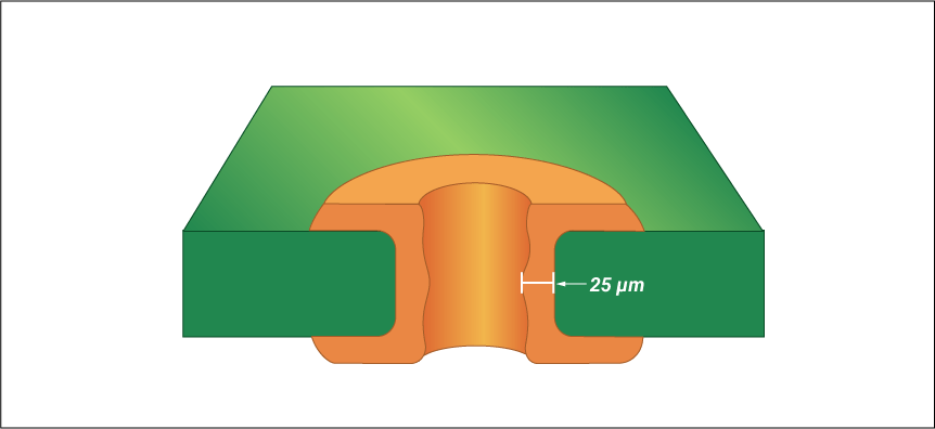 PCB outgassing prevention with thick plating