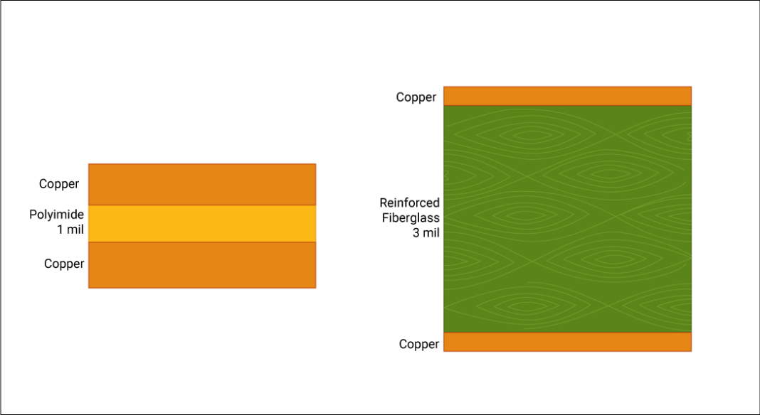 Comparison between non-reinforced and reinforced PCB material