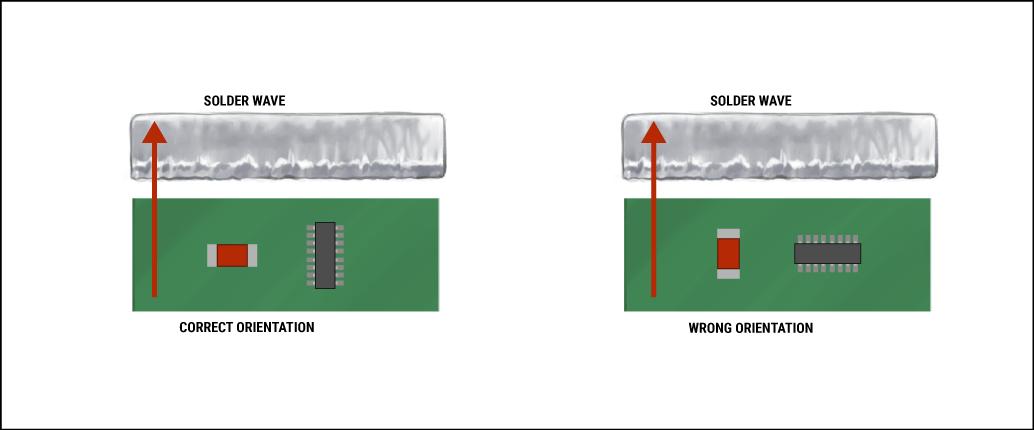 Solder Wave Orientation