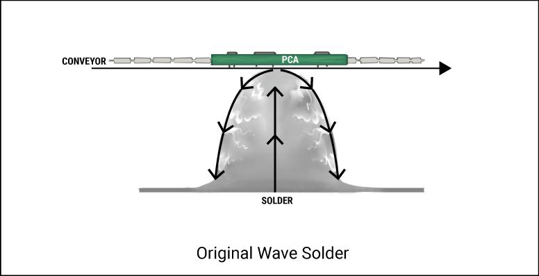 Original Wave Solder