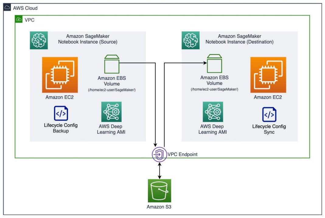 migrate your work to an amazon sagemaker notebook instance with amazon linux 2 hyperedge embed