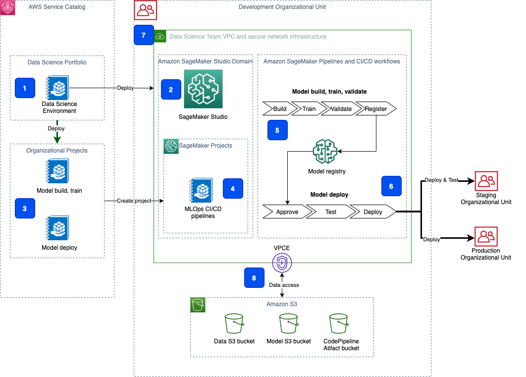 secure multi account model deployment with amazon sagemaker part 1 hyperedge embed