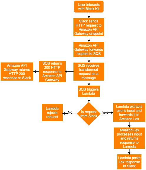 use block kit when integrating amazon lex bots with slack 3 hyperedge embed