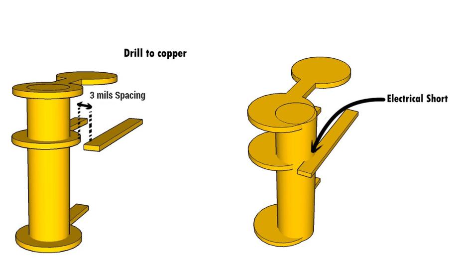 Drill to copper in flex PCBs