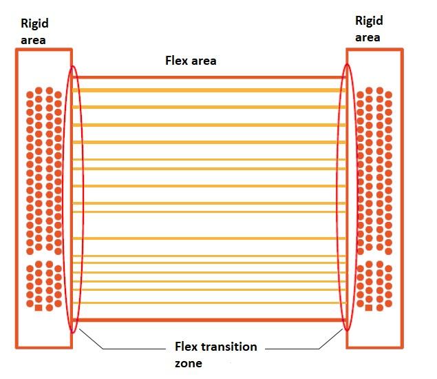 Flex transition zone