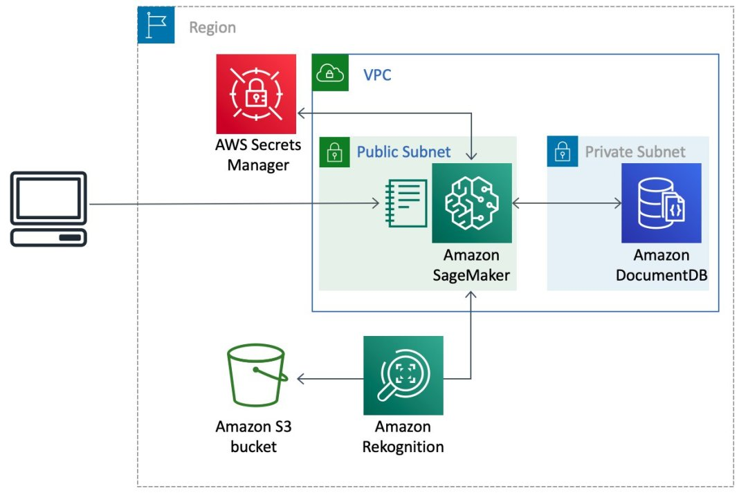 explore image analysis results from amazon rekognition and store your findings in amazon documentdb 1 hyperedge embed