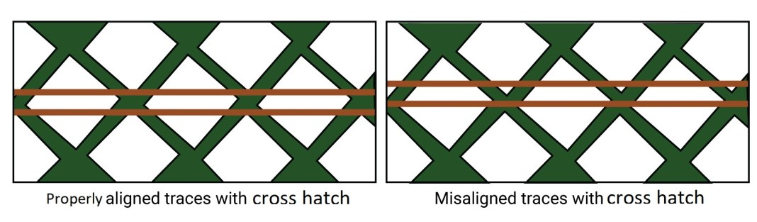 Misalignment of the signal traces in differential pairs