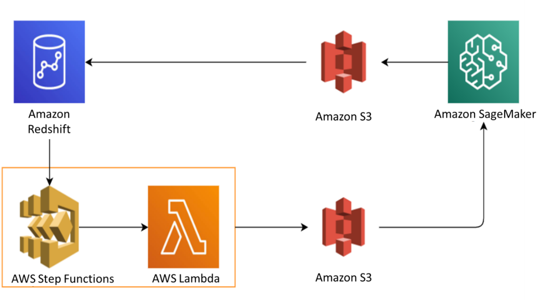increase your machine learning success with aws ml services and aws machine learning embark 2 hyperedge embed