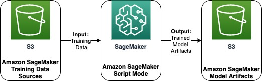train fraudulent payment detection with amazon sagemaker 2 hyperedge embed