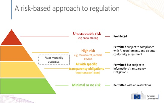 assess ai risk to prepare for coming ai regulations hyperedge embed