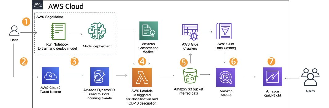 build a system for catching adverse events in real time using amazon sagemaker and amazon quicksight hyperedge embed