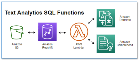 translate and analyze text using sql functions with amazon redshift amazon translate and amazon comprehend hyperedge embed