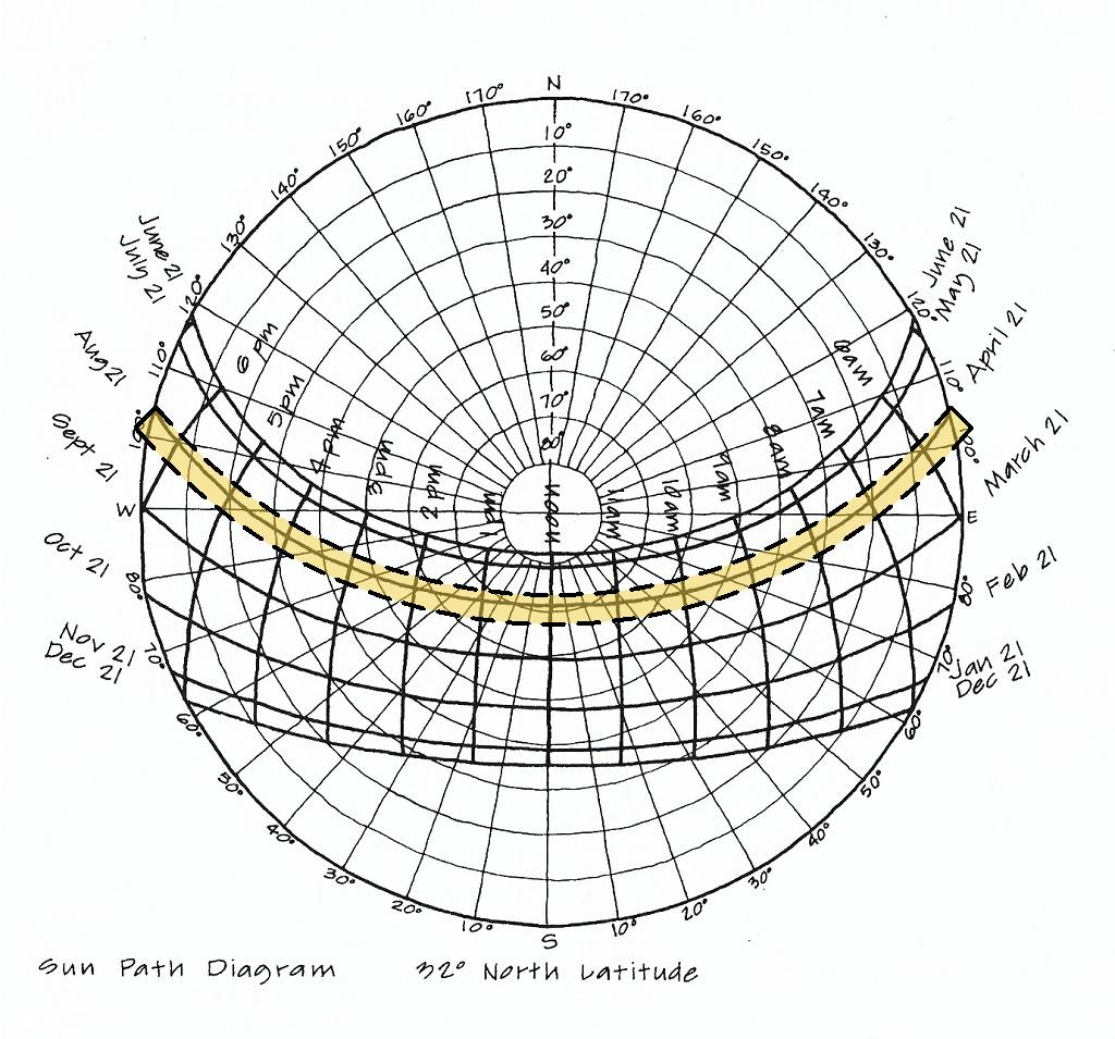 Are 5 0 - How To Read Sun Path Diagrams