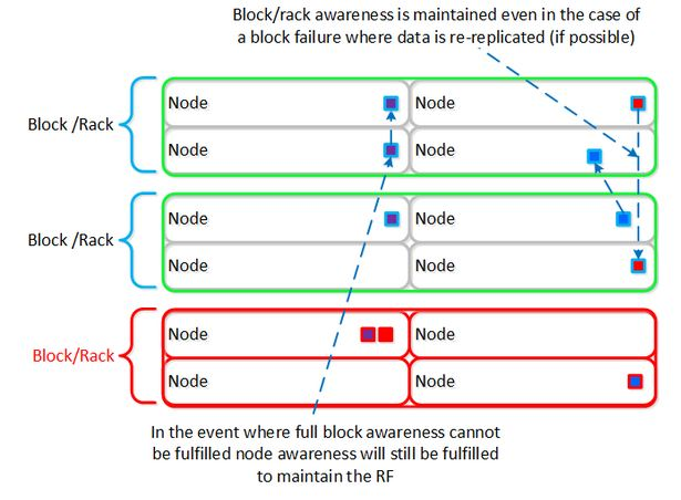 Data with Block and Rack Awareness
