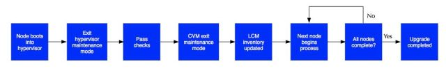 Nutanix Life Cycle Management LCM Flow -3