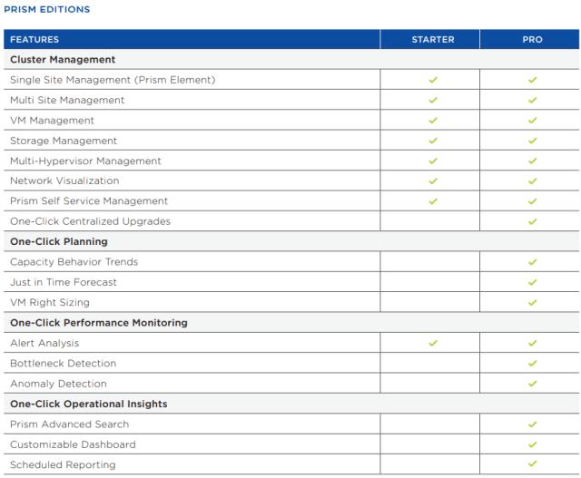 Nutanix Prism Starter Vs Prism Pro Licensing Features
