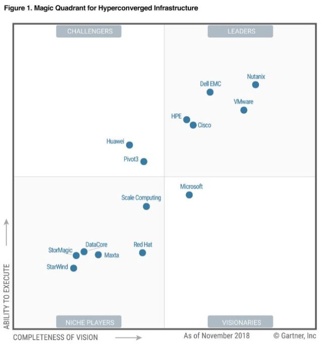 Nutanix Leader Gartner Report