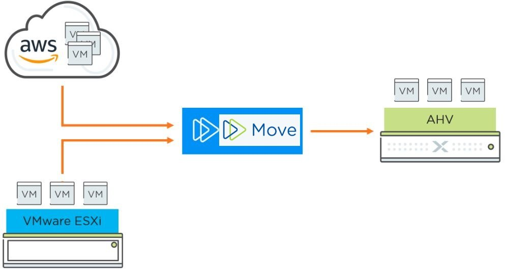 Nutanix Move VM Migration Tool