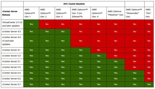 AMD EVC Baselines supported in vCenter Server