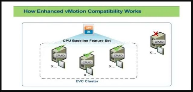 How VMware EVC Mode Works