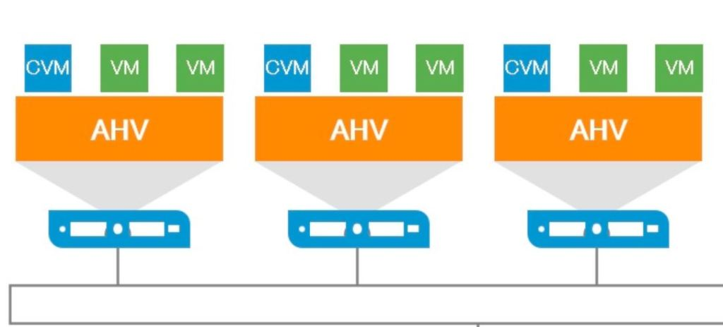 Nutanix AHV Enable Trunk Mode on Guest VM